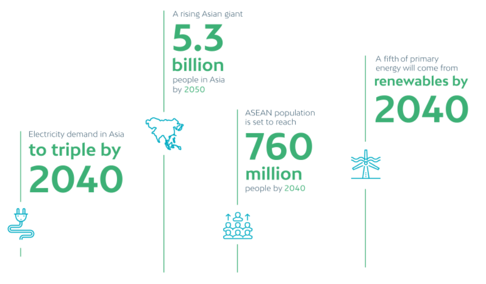 Energy Outlook in Asia - Future Energy Asia